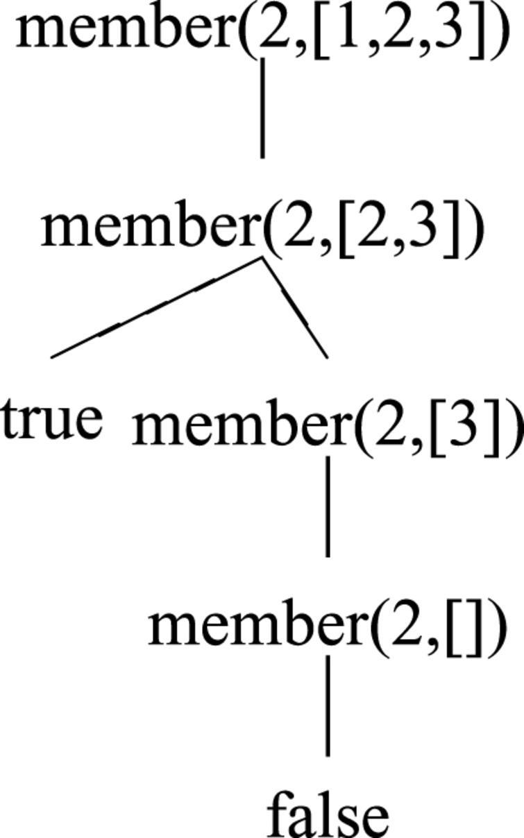 SLDNF-Draw: Visualization of Prolog operational semantics in