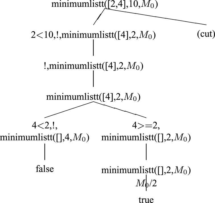 SLDNF-Draw: Visualization of Prolog operational semantics in LaTeX 1