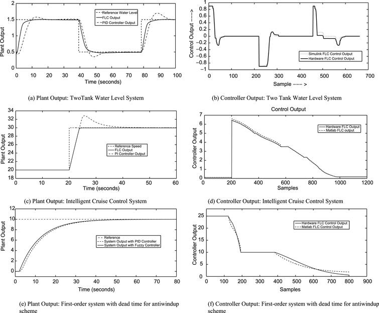 Design of real-time reconfigurable fuzzy logic controller