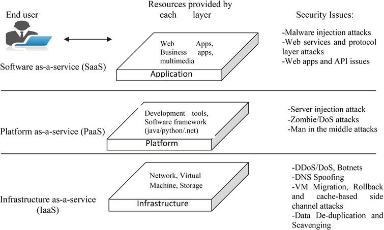 A study on cloud security issues - IOS Press