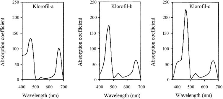 The absorption spectrum of chlorophyll-a, -b, and -c uses ether solvents [30].