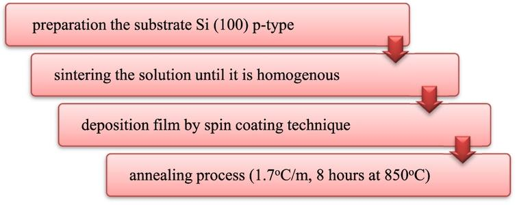 Fabrication of BST and BST-Chlorophyll thin film.