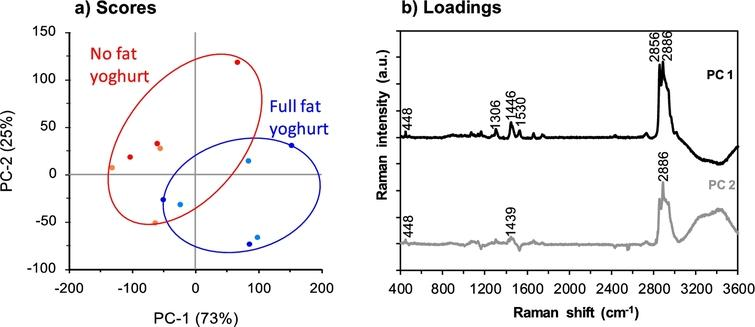PCA scores (a) and loadings plots (b) for spectra in the collected region 3600–400 cm−1 for Greek style full fat (two replicate samples shown in dark blue and light blue) and non-fat (two replicate samples shown in red and orange) yoghurt samples. Three spectra were used to represent each sample based on the True Component Analysis. The colour version is available online.