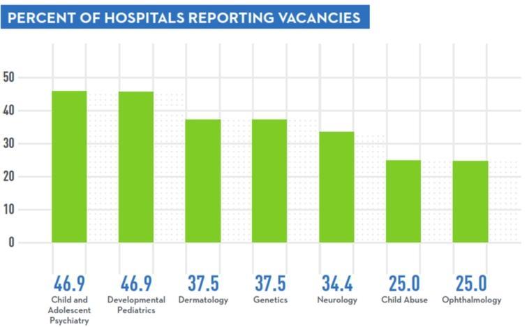 Hospital vacancy, image courtesy of Children's Hospital Association (Knapp and Major, 2018).