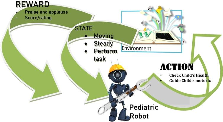 General framework of reinforcement learning for pediatric robot.