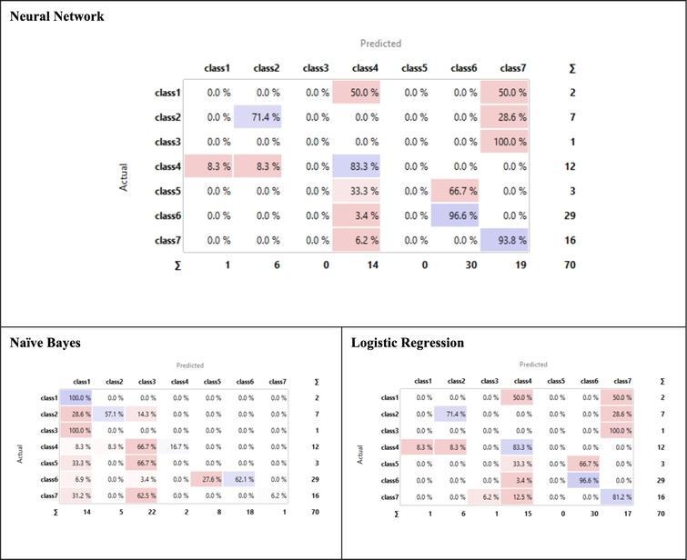 Confusion matrix of the three-machine learning algorithm.