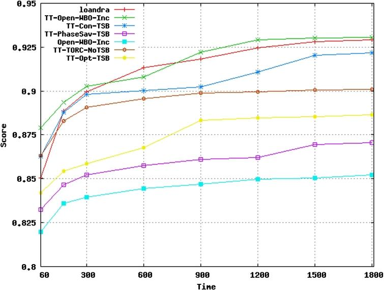 Comparing the average score of solvers over time.